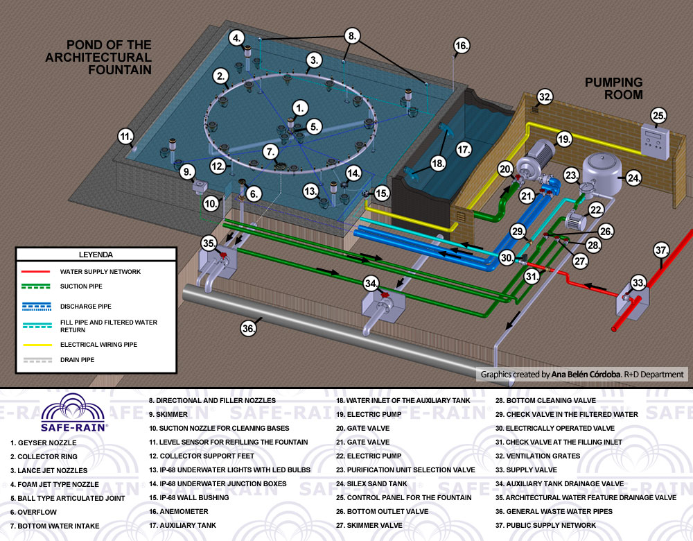 Arquitectural fountain equipment and design